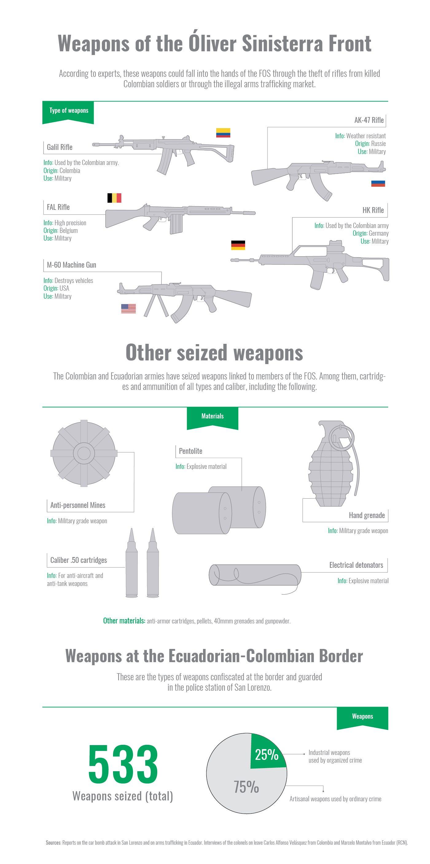 Info Armas